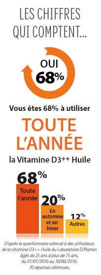 sondage utilisation vitamine D